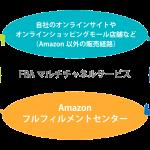 Amazon FBAマルチチャネルの料金・使い方を徹底解説