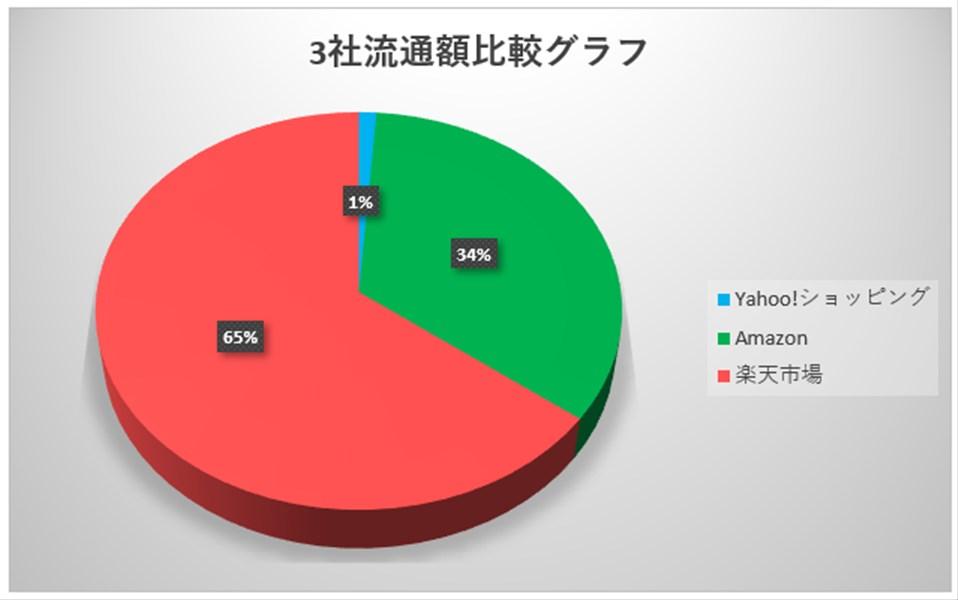 流通額グラフ