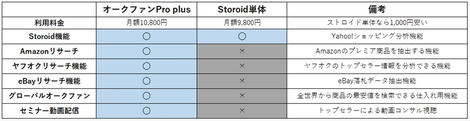 ストロイド比較