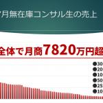 2019年7月の無在庫コンサル生売上結果【月商7820万円】超え!