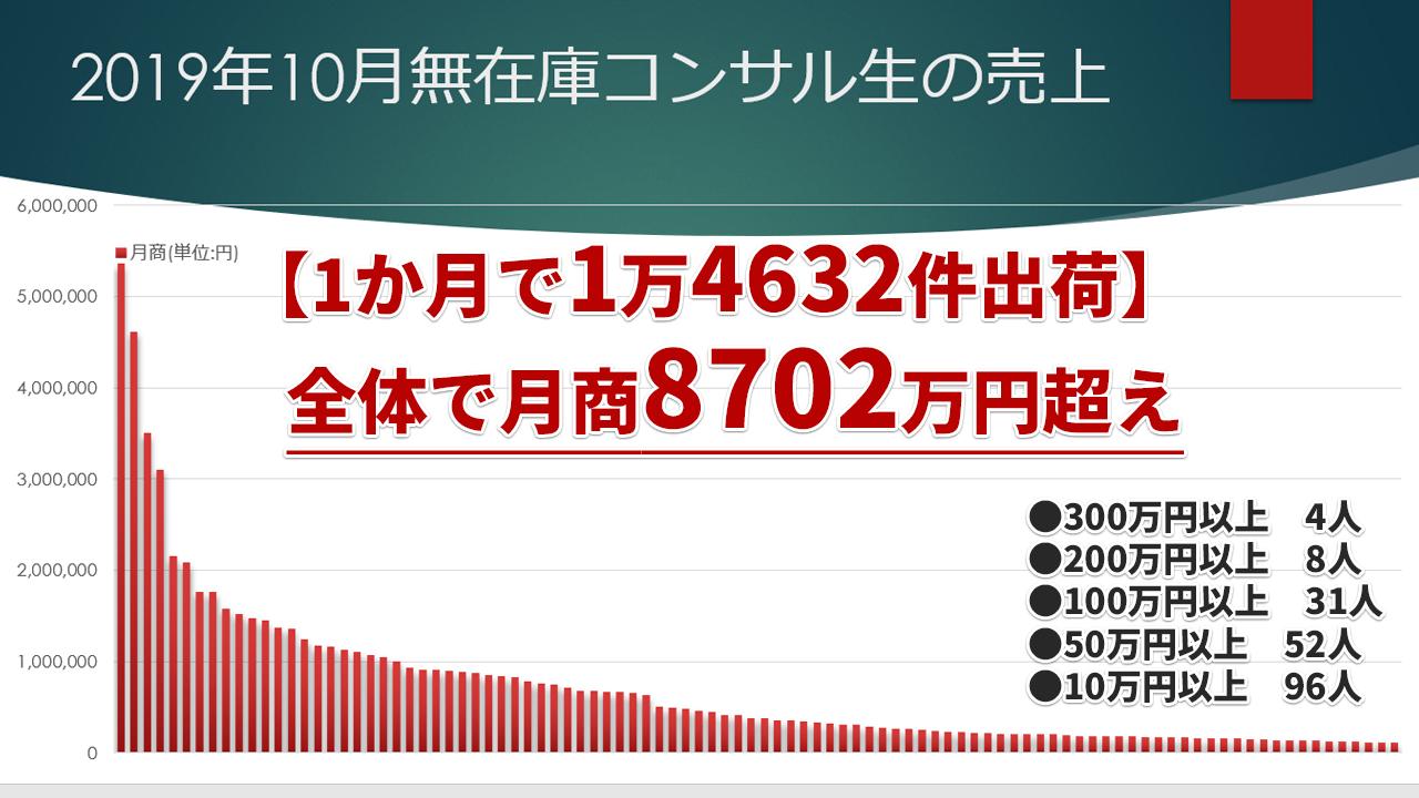 sales201910