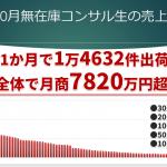 2019年10月の無在庫コンサル生売上結果【月商8702万2,189円】
