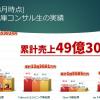 (2021年3月時点)【49億3069万円】累計無在庫コンサル生の実績&ECモール別難易度比較表